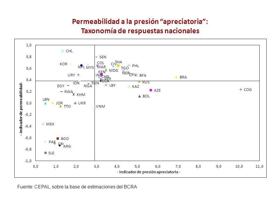 Permeabilidad a la presión apreciatoria: Taxonomía de respuestas nacionales Fuente: CEPAL, sobre la base de estimaciones del BCRA