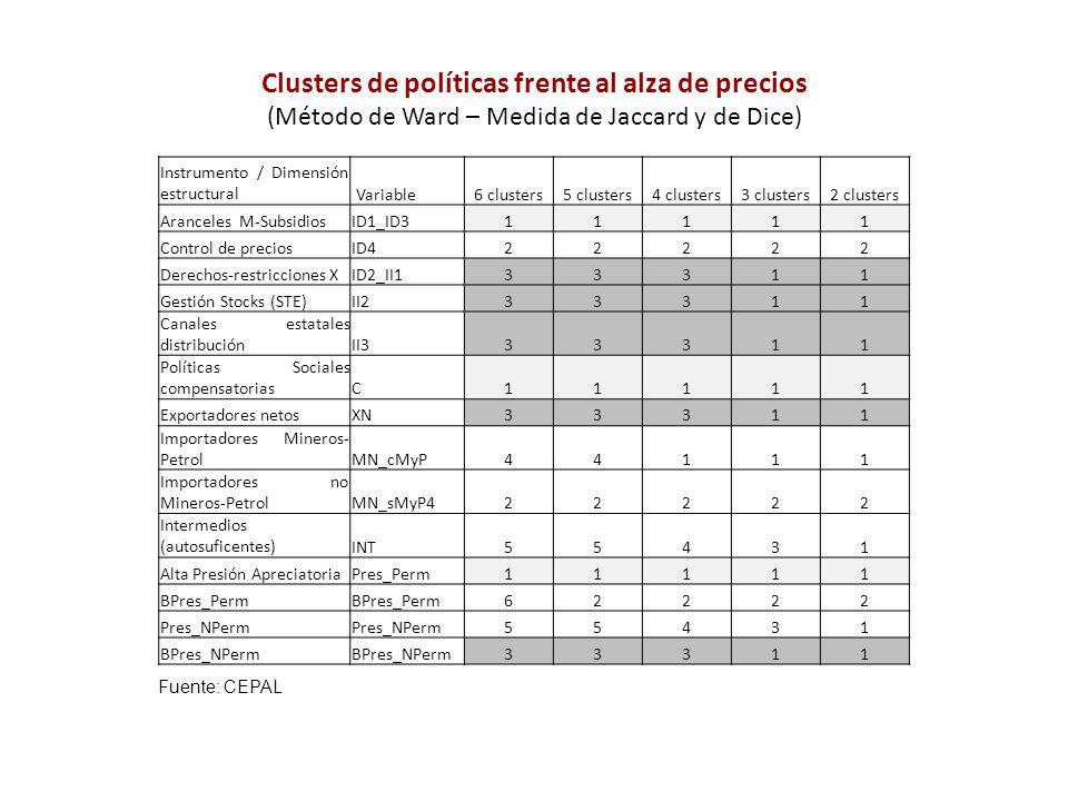 Clusters de políticas frente al alza de precios (Método de Ward – Medida de Jaccard y de Dice) Instrumento / Dimensión estructural Variable6 clusters5