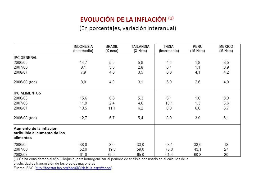 EVOLUCIÓN DE LA INFLACIÓN (1) (En porcentajes, variación interanual) INDONESIA (Intermedio) BRASIL (X neto) TAILANDIA (X Neto) INDIA (Intermedio) PERU