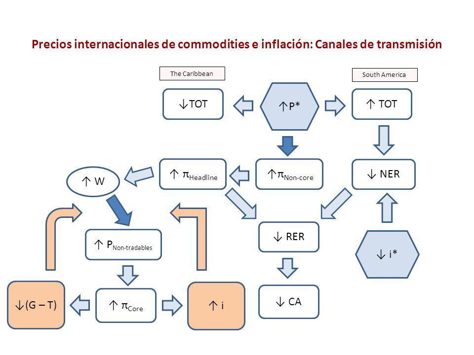 Precios internacionales de commodities e inflación: Canales de transmisión π Non-core NER RER W π Headline CA π Core P Non-tradables i TOT i* South Am