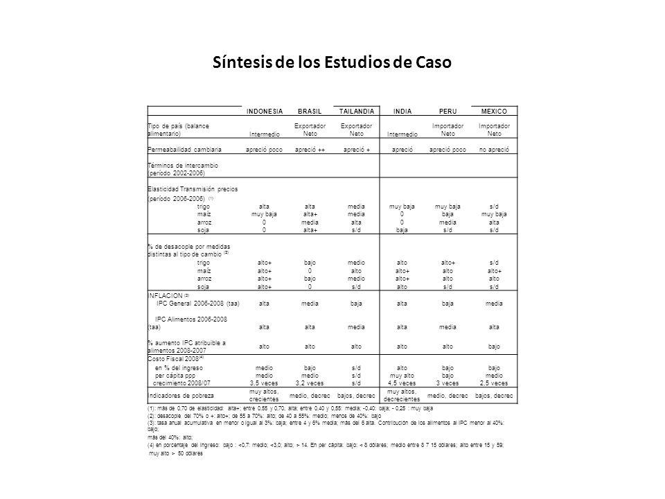 Síntesis de los Estudios de Caso INDONESIABRASILTAILANDIAINDIAPERUMEXICO Tipo de país (balance alimentario)Intermedio Exportador Neto Intermedio Impor