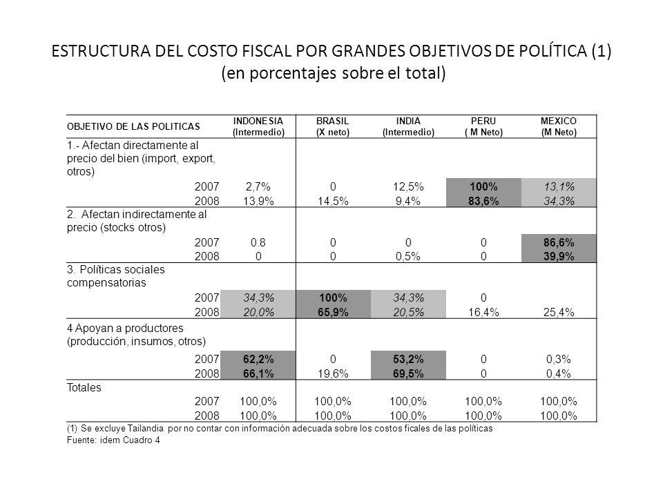 ESTRUCTURA DEL COSTO FISCAL POR GRANDES OBJETIVOS DE POLÍTICA (1) (en porcentajes sobre el total) OBJETIVO DE LAS POLITICAS INDONESIA (Intermedio) BRA