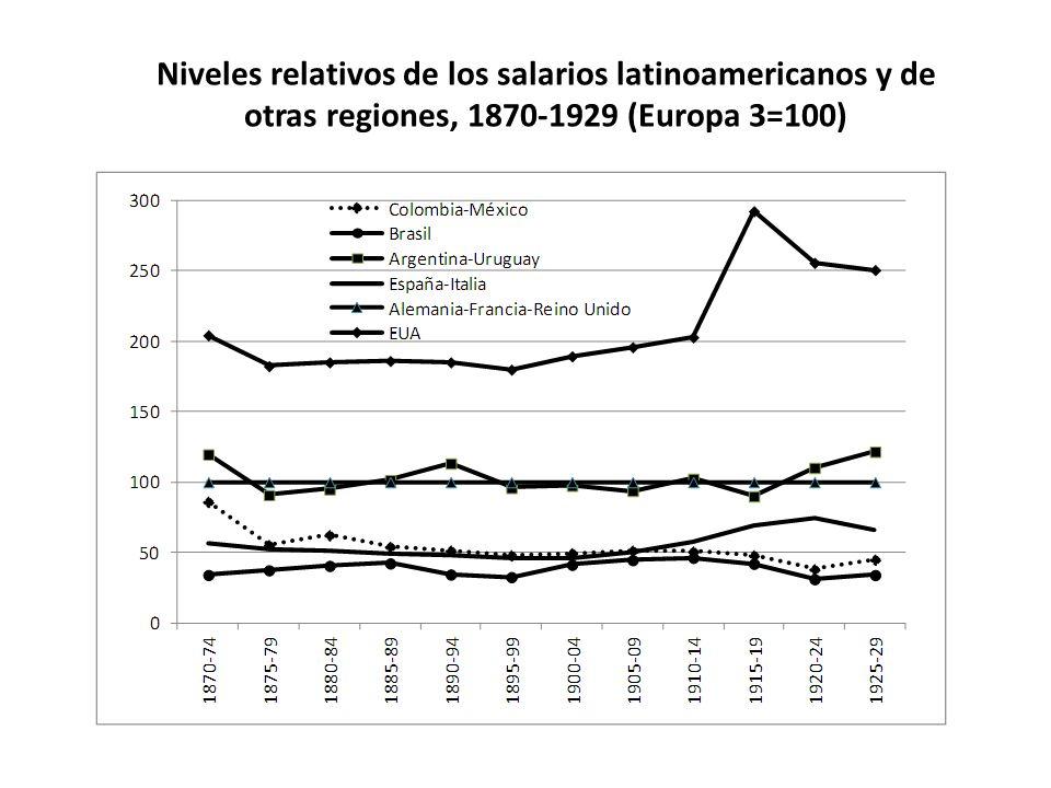 Niveles relativos de los salarios latinoamericanos y de otras regiones, 1870-1929 (Europa 3=100)