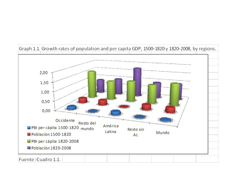Índice de igualdad Índice Histórico de Desarrollo Humano simple (HHDI) y ajustado por desigualdad (IAHHDI), como porcentaje del de los países centrales.