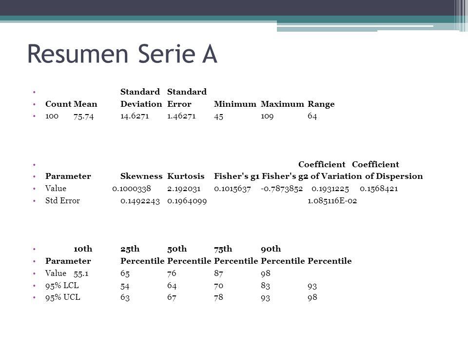 Resumen Serie A StandardStandard CountMeanDeviationErrorMinimumMaximumRange 10075.7414.62711.462714510964 Coefficient Coefficient ParameterSkewnessKurtosisFisher s g1 Fisher s g2 of Variation of Dispersion Value 0.10003382.1920310.1015637-0.7873852 0.1931225 0.1568421 Std Error0.14922430.19640991.085116E-02 10th25th50th75th90th ParameterPercentilePercentilePercentilePercentilePercentile Value55.165768798 95% LCL5464708393 95% UCL6367789398