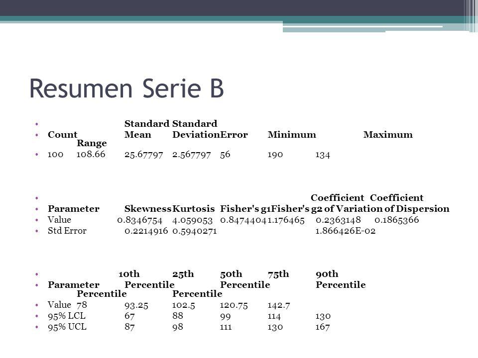 Resumen Serie B StandardStandard CountMeanDeviationErrorMinimumMaximum Range 100108.6625.677972.56779756190134 Coefficient Coefficient ParameterSkewnessKurtosisFisher s g1Fisher s g2 of Variation of Dispersion Value 0.83467544.0590530.84744041.1764650.2363148 0.1865366 Std Error0.22149160.59402711.866426E-02 10th25th50th75th90th ParameterPercentilePercentilePercentile PercentilePercentile Value7893.25102.5120.75142.7 95% LCL678899114130 95% UCL8798111130167