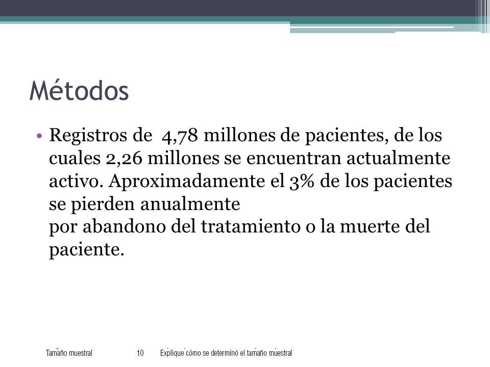 Métodos Registros de 4,78 millones de pacientes, de los cuales 2,26 millones se encuentran actualmente activo.