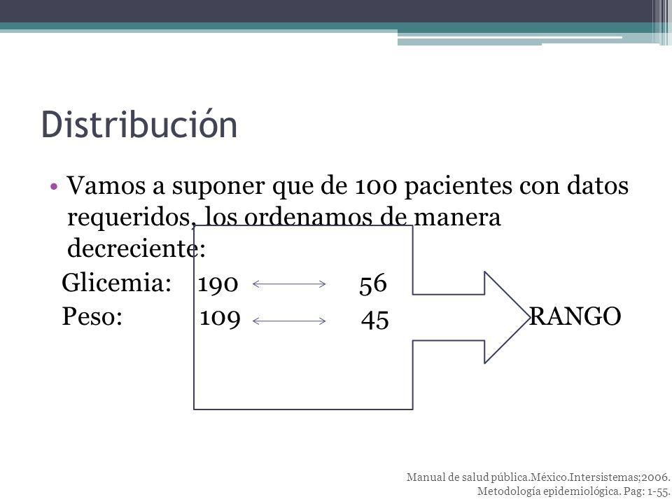 Distribución Vamos a suponer que de 100 pacientes con datos requeridos, los ordenamos de manera decreciente: Glicemia: 190 56 Peso: 109 45 RANGO Manual de salud pública.México.Intersistemas;2006.
