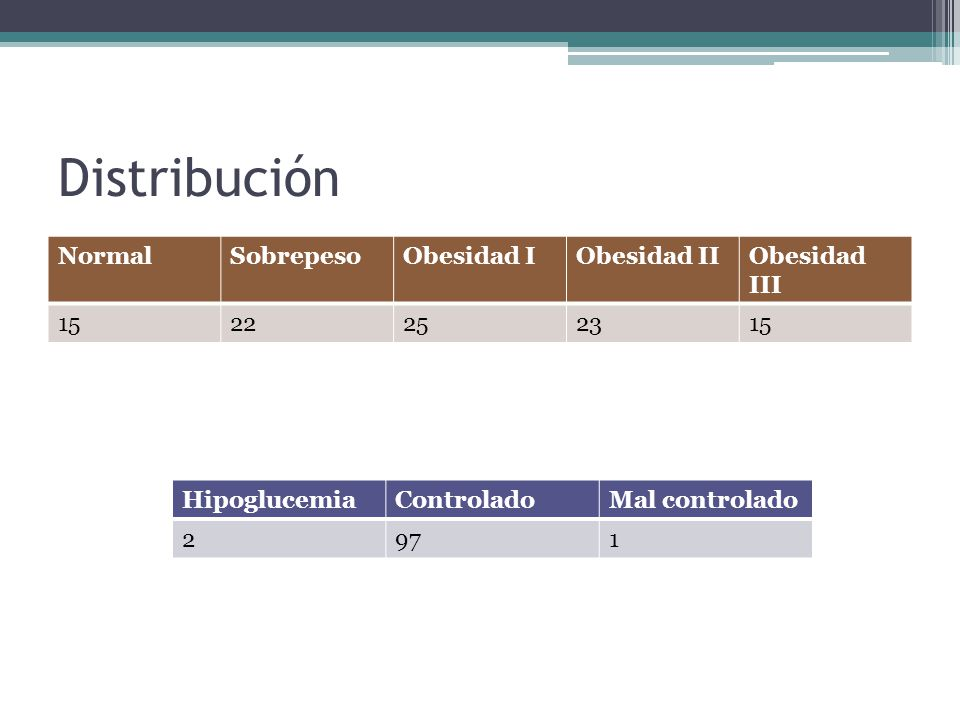 Métodos El estudio se dividió en 4 grupos y en dos grupos a la vez: terapia con hipoglicemiantes VO e insulinotera- pia.