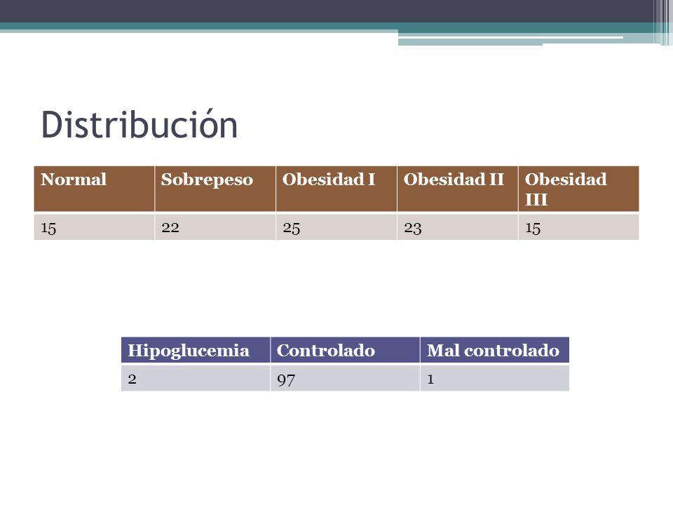 Distribución NormalSobrepesoObesidad IObesidad IIObesidad III 1522252315 HipoglucemiaControladoMal controlado 2971