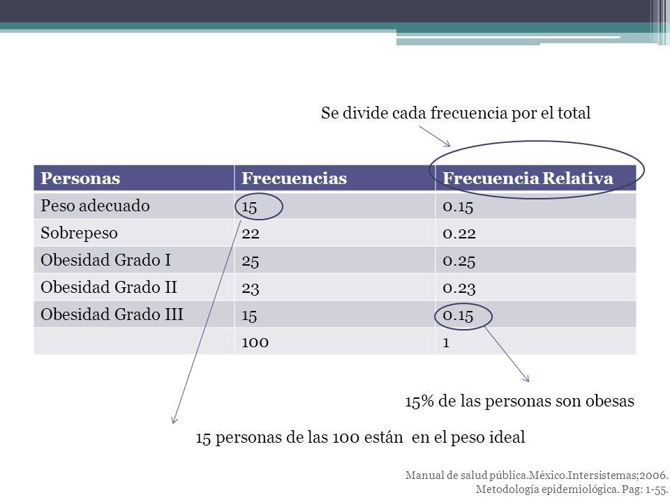PersonasFrecuenciasFrecuencia Relativa Peso adecuado150.15 Sobrepeso220.22 Obesidad Grado I250.25 Obesidad Grado II230.23 Obesidad Grado III150.15 1001 Se divide cada frecuencia por el total 15 personas de las 100 están en el peso ideal 15% de las personas son obesas Manual de salud pública.México.Intersistemas;2006.