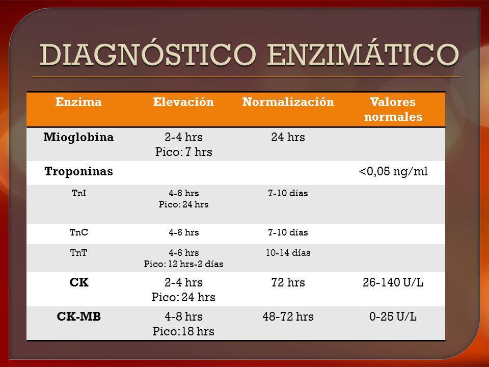 EnzimaElevaciónNormalizaciónValores normales Mioglobina2-4 hrs Pico: 7 hrs 24 hrs Troponinas<0,05 ng/ml TnI4-6 hrs Pico: 24 hrs 7-10 días TnC4-6 hrs7-