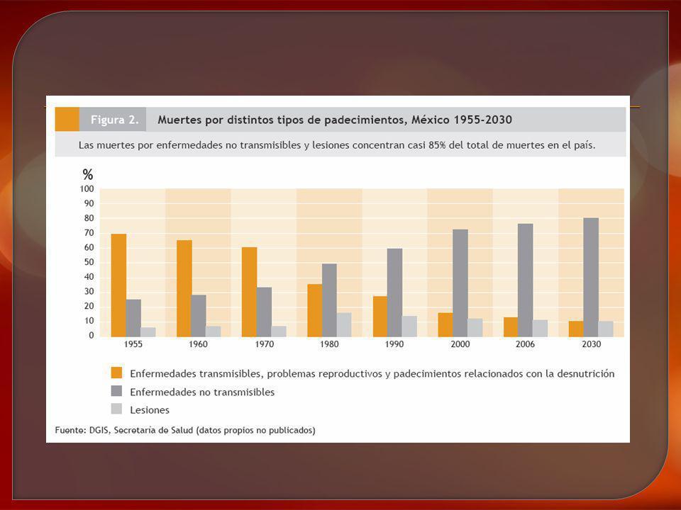 En México hay 3 tipos de enfermedades que concentran mas de 33% de las muertes en mujeres y mas de 26% de las muertes en hombres: la diabetes mellitus, las enfermedades isquémicas del corazón y las enfermedades cerebro- vasculares.