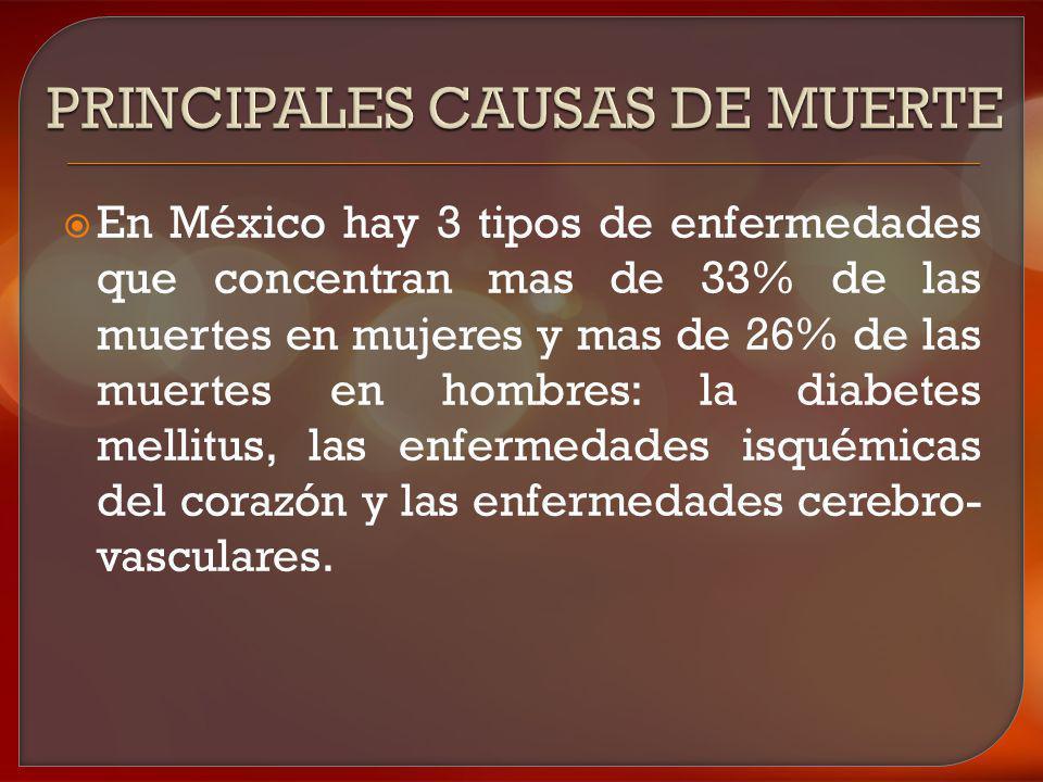En México hay 3 tipos de enfermedades que concentran mas de 33% de las muertes en mujeres y mas de 26% de las muertes en hombres: la diabetes mellitus