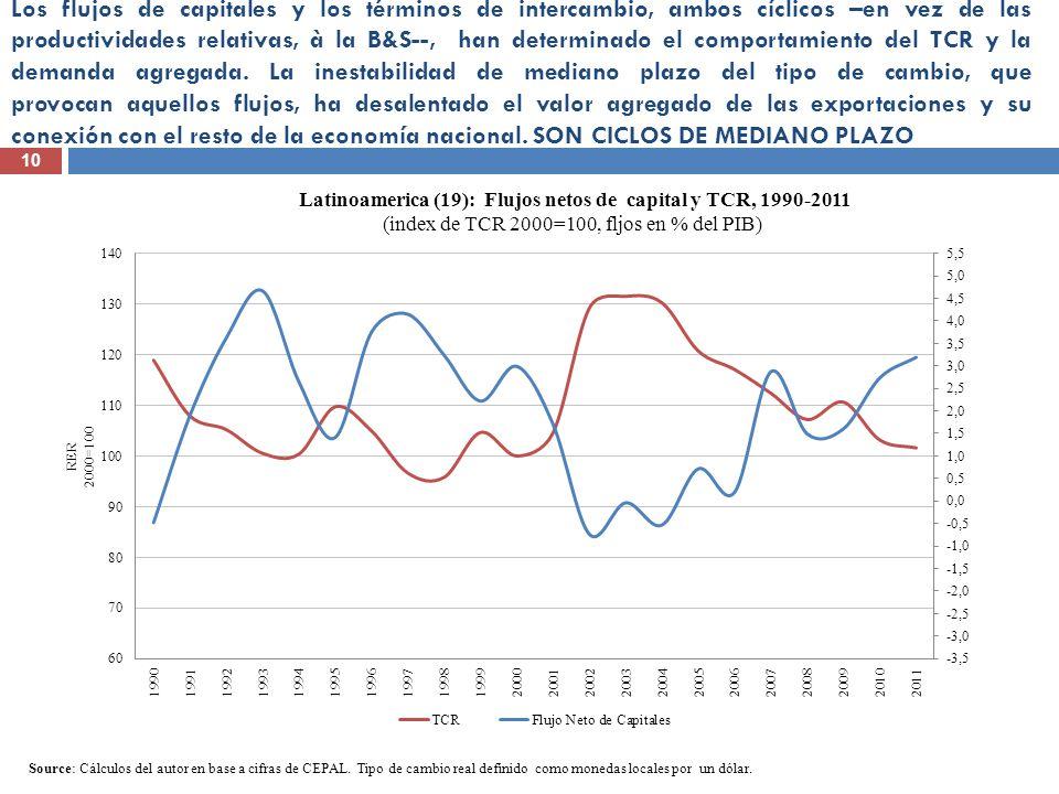 10 Los flujos de capitales y los términos de intercambio, ambos cíclicos –en vez de las productividades relativas, à la B&S--, han determinado el comp