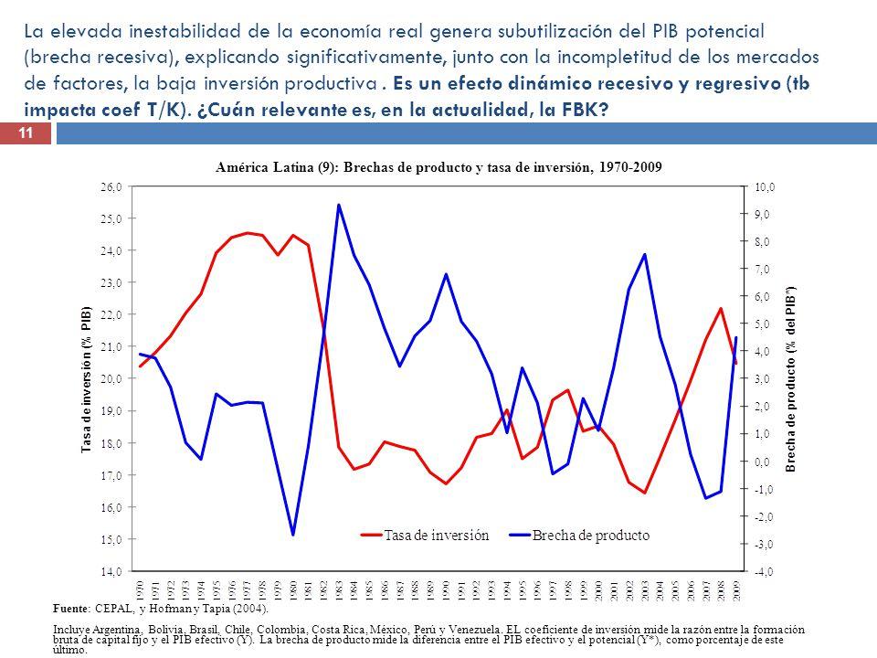 La elevada inestabilidad de la economía real genera subutilización del PIB potencial (brecha recesiva), explicando significativamente, junto con la in