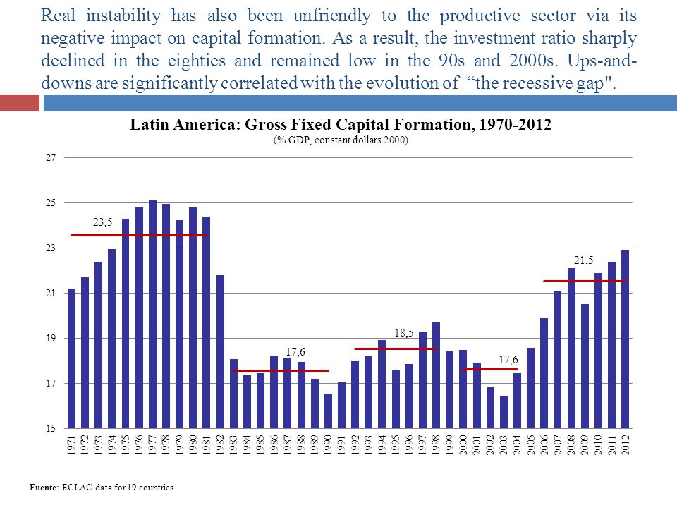 12 Fuente: ECLAC data for 19 countries Real instability has also been unfriendly to the productive sector via its negative impact on capital formation.