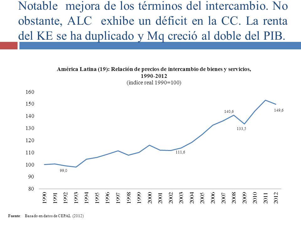 Notable mejora de los términos del intercambio. No obstante, ALC exhibe un déficit en la CC. La renta del KE se ha duplicado y Mq creció al doble del