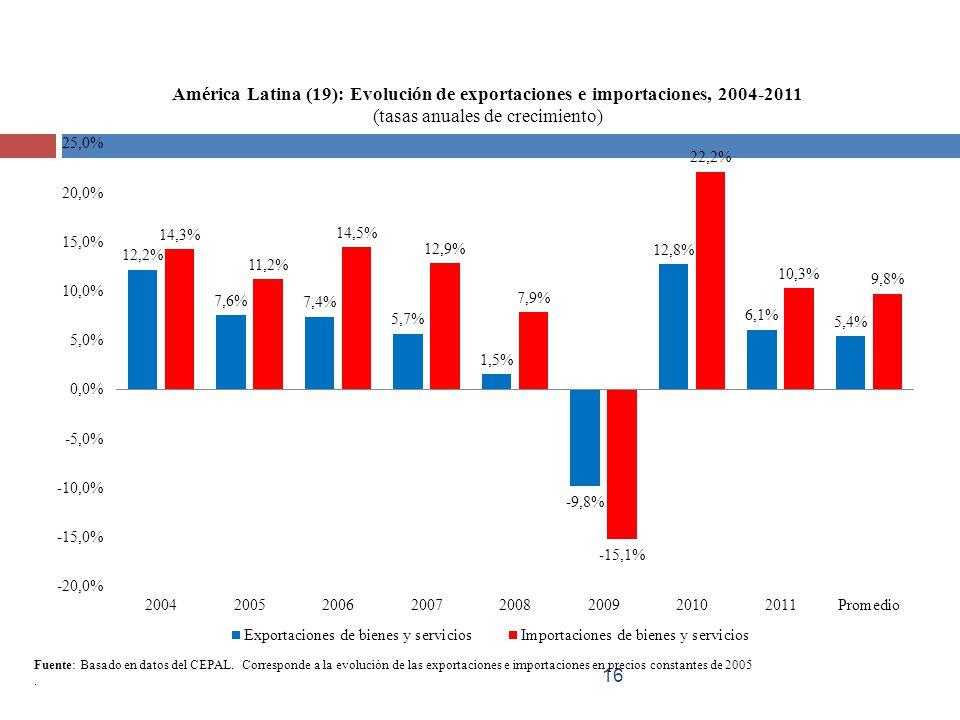 16 Fuente: Basado en datos del CEPAL. Corresponde a la evolución de las exportaciones e importaciones en precios constantes de 2005.