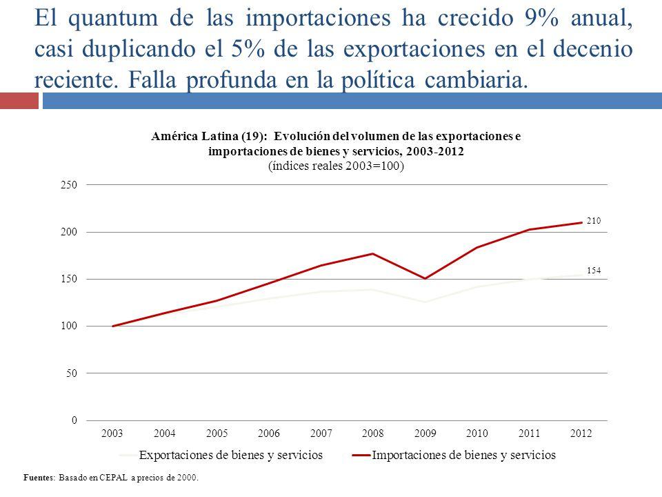 Fuentes: Basado en CEPAL a precios de 2000. El quantum de las importaciones ha crecido 9% anual, casi duplicando el 5% de las exportaciones en el dece