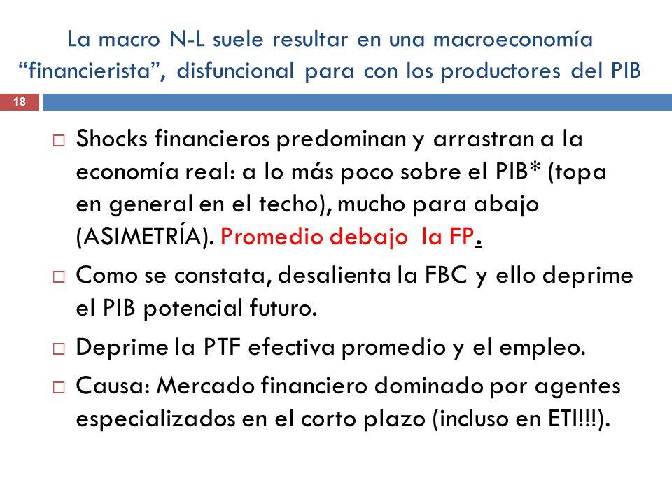 La macro N-L suele resultar en una macroeconomía financierista, disfuncional para con los productores del PIB 18 Shocks financieros predominan y arras