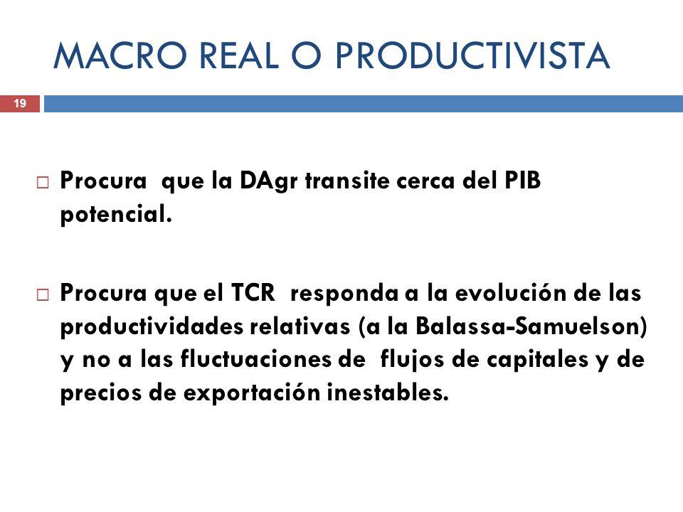 MACRO REAL O PRODUCTIVISTA Procura que la DAgr transite cerca del PIB potencial. Procura que el TCR responda a la evolución de las productividades rel