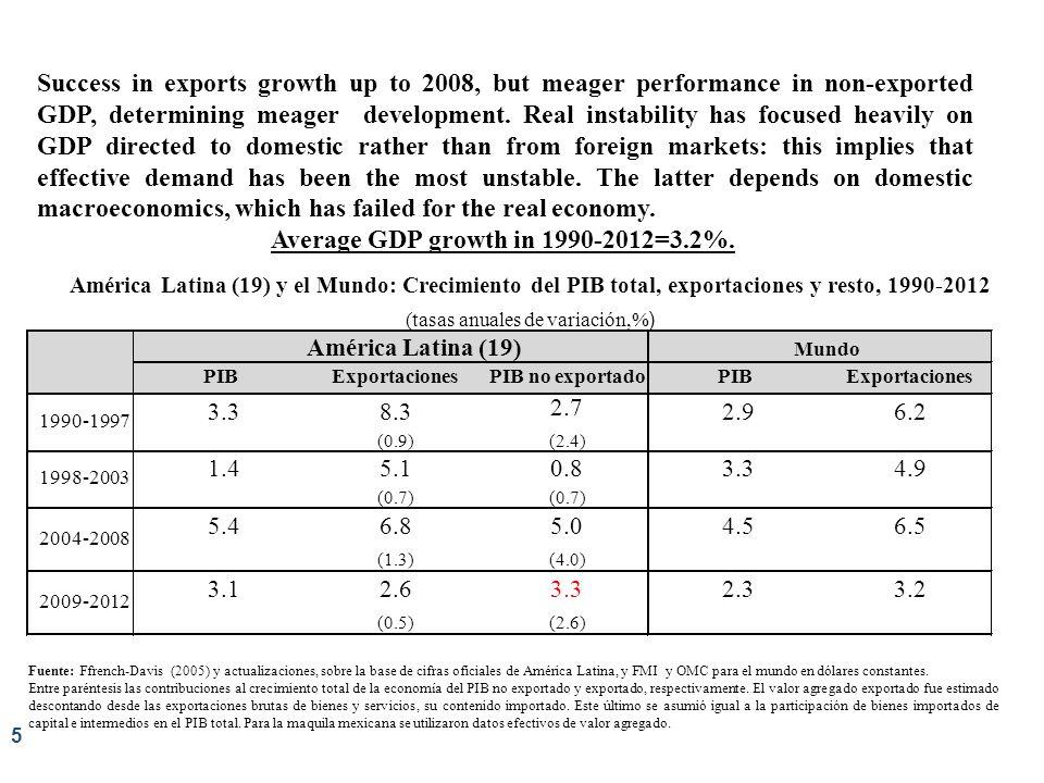 5 Fuente: Ffrench-Davis (2005) y actualizaciones, sobre la base de cifras oficiales de América Latina, y FMI y OMC para el mundo en dólares constantes