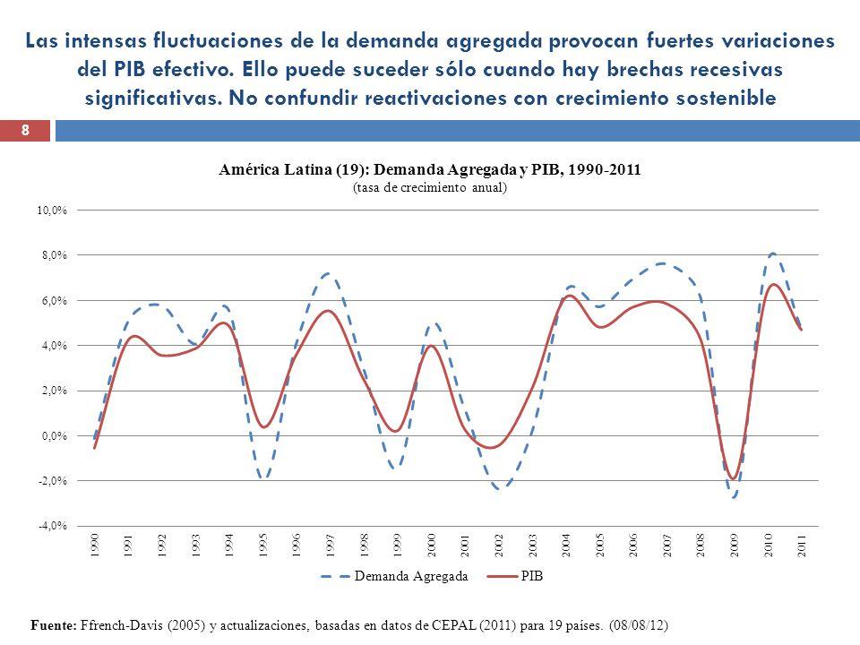 Las intensas fluctuaciones de la demanda agregada provocan fuertes variaciones del PIB efectivo. Ello puede suceder sólo cuando hay brechas recesivas