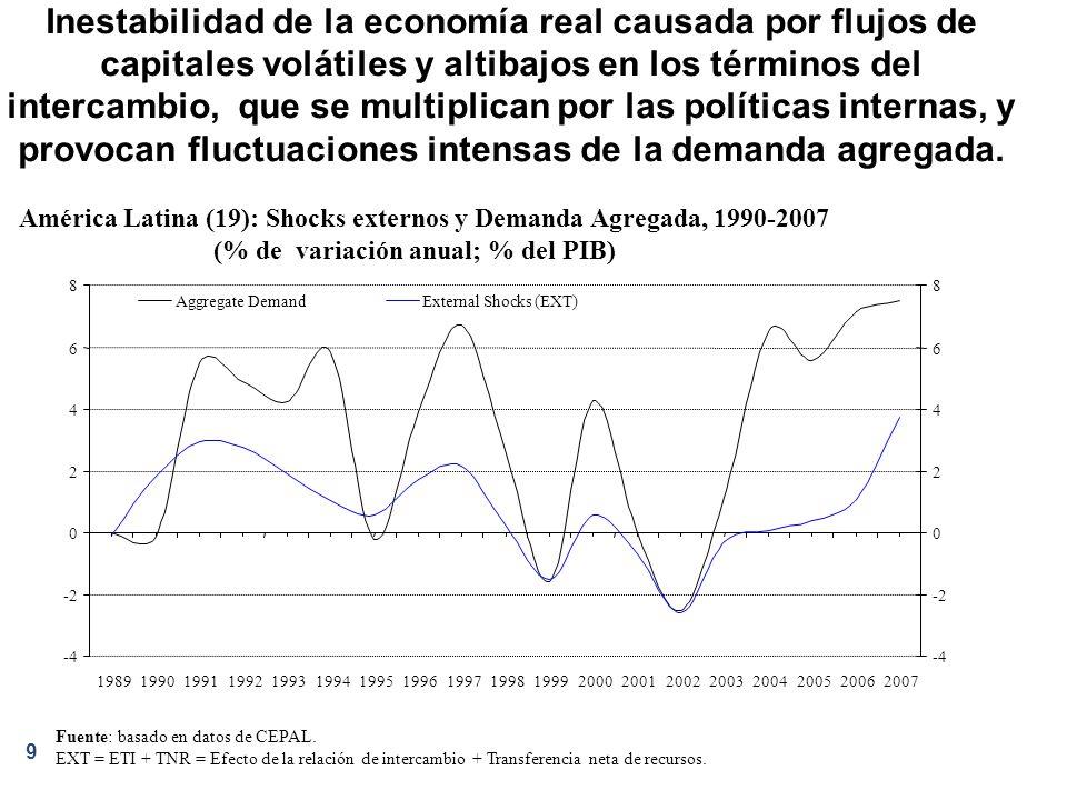 10 Los flujos de capitales y los términos de intercambio, ambos cíclicos –en vez de las productividades relativas, à la B&S--, han determinado el comportamiento del TCR y la demanda agregada.