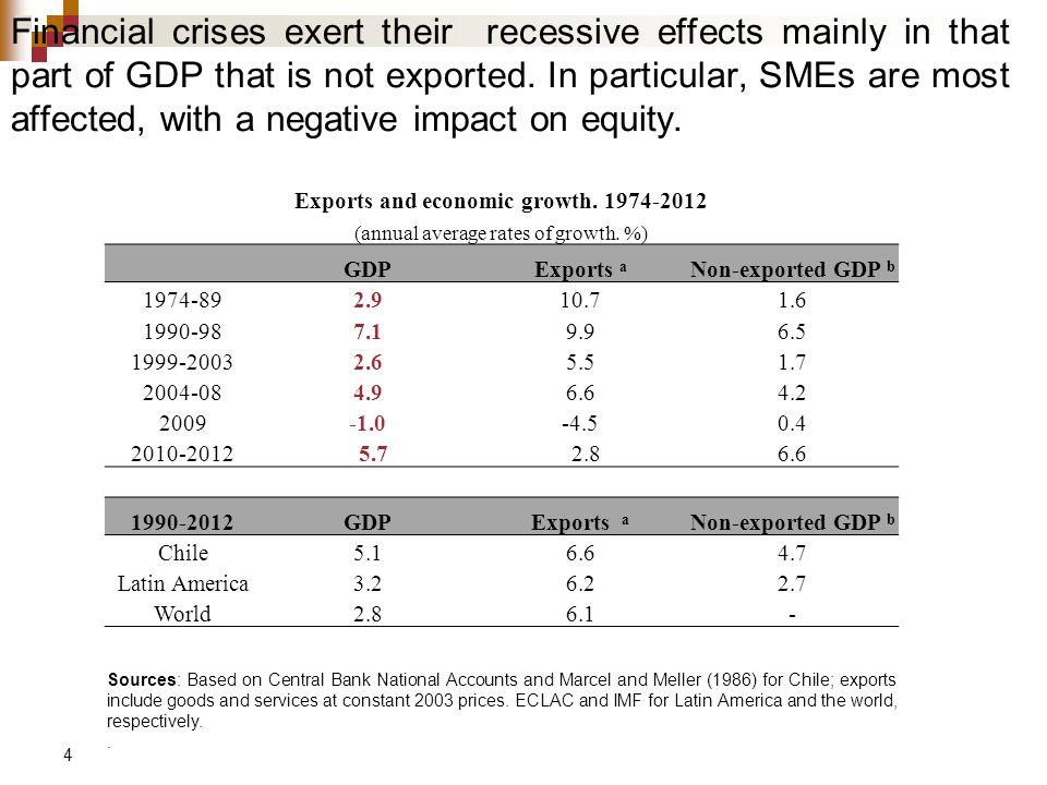 15 Fuente: Datos del Banco Central Chile ha experimentado importantes altibajos cíclicos del TCR: depreciación en 1999-03, apreciación en 2003-08, depreciación en 2008, apreciación en 2009-13, todas ellas con sobre-ajustes (overshooting).