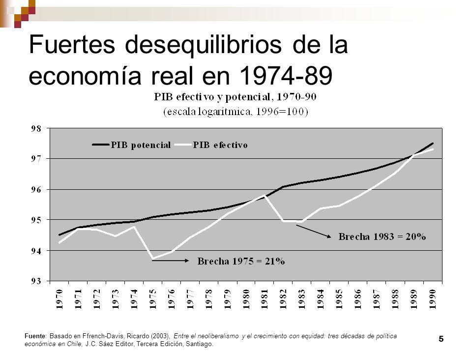 Comparación de 1974-89 y 1990-2011: 6 Indicadores Macroeconómicos y Macro sociales, 1974-2011 (%) 1974-891990-2011 Crecimiento del PIB efectivo2.95.1 Crecimiento del PIB potencial2.55.3 Brecha del producto (% PIB pot.)10.42.7 Crecimiento exportaciones10.76.8 Crecimiento PIB no exportado1.64.6 Tasa de inflación (%) b79.96.7 Tasa de desempleo (%) c18.08.7 Salario real (1970=100)81.8133.1 Formación bruta de capital fijo (% del PIB) 13.622.2 Balance fiscal (% del PIB)0.31.6 Balance estructural (% del PIB) dn.d.0.16 Razón (Q5/Q1)17.715.1 Coeficiente de GINI (promedio)54.352.2 Sources: Central Bank, Budget Office (DIPRES) and National Bureau of Statistics (INE).