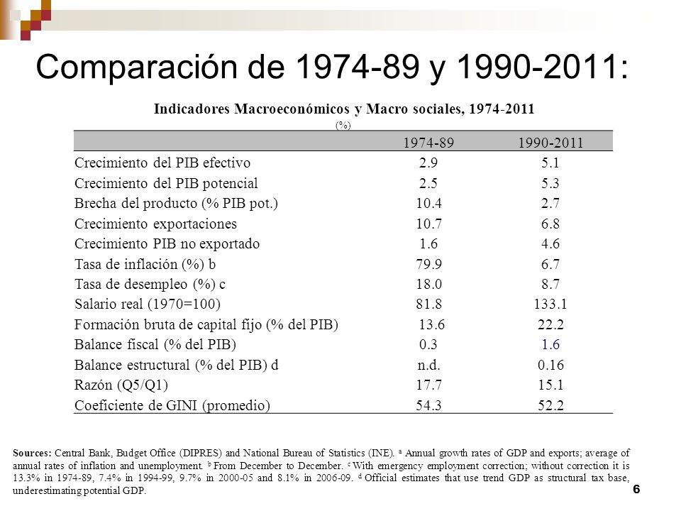 7 Fuentes: Basado en Marcel y Meller (1986) y datos del Banco Central de Chile para PIB, y datos del Instituto nacional de estadísticas para datos de población.