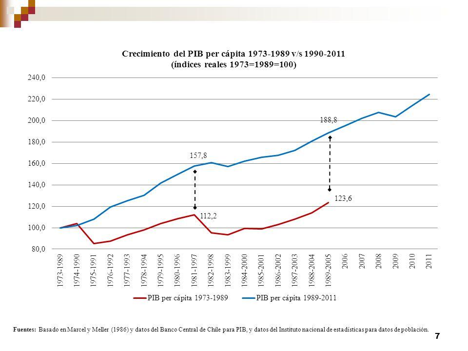 Progreso desde los noventa, pero con altibajos fuertes 8 Chile: Indicadores Macroeconómicos y Macrosociales, 1990-2011 a (porcentajes, %) 1990-20111990-19981999-2011 Crecimiento del PIB efectivo5.37.13.7 Brecha del producto (como % del PIB potencial)2.5-0.54.9 Crecimiento de las exportaciones7.99.94.7 Crecimiento del PIB no exportado4.66.53.4 Tasa de inflación c 7.511.73.3 Formación bruta de capital fijo (% del PIB) d 21.320.323.6 Formación neta de capital fijo13.413.113.5 Tasa de desempleo (% de la fuerza de trabajo) e 8.67.09.9 Salario real (índice 1970=100)128112147,5 Balance fiscal efectivo (% del PIB)1.62.01.4 Fuente: elaboración del autor en base a datos del Banco Central y Dirección de Presupuesto.