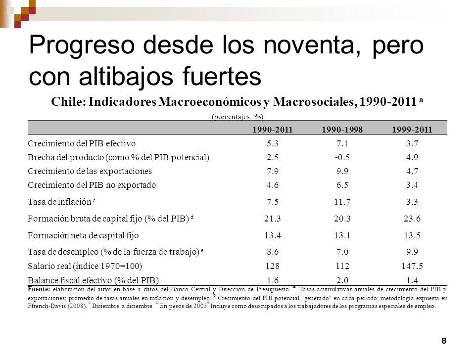 EL MUNDO EN QUE HEMOS ESTADO 19 (Chile: 2,6% en 2009-11) Fuentes: Banco Central de Chile, CEPAL y FMI.