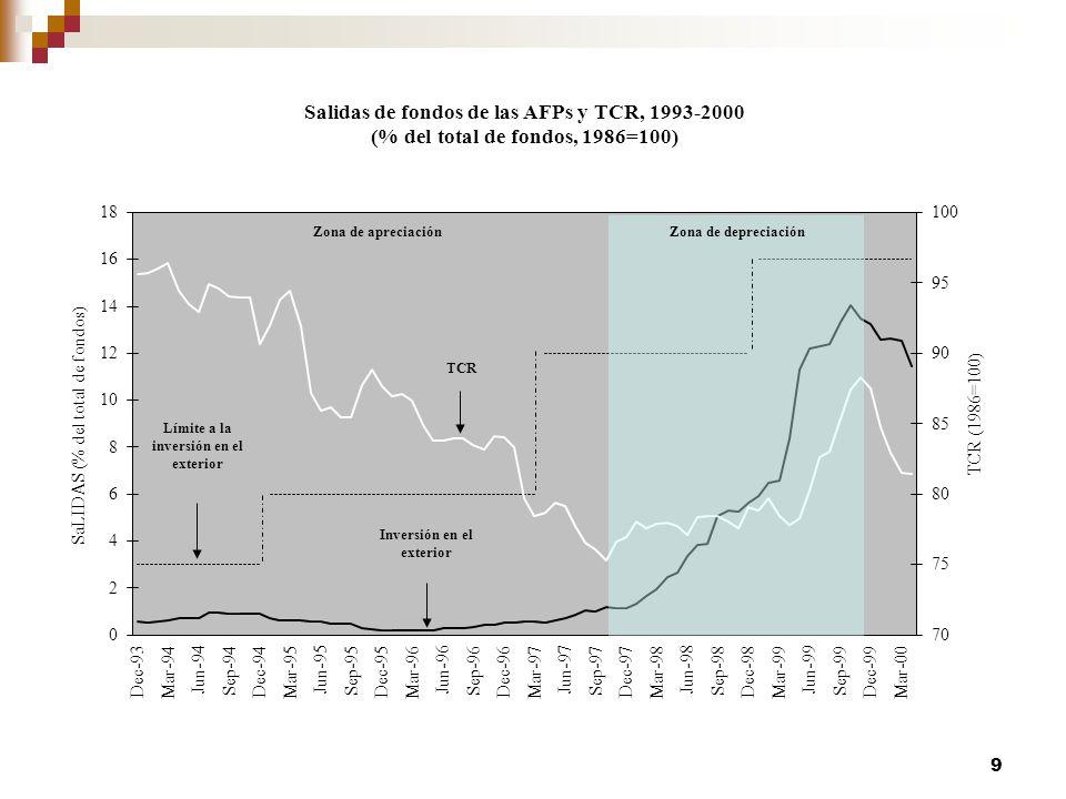 Progreso de la política macroeconómica en inicios de los noventa y deterioro, parcial, desde fines de ese decenio 20 Fuente: Basado en Ffrench-Davis, Ricardo (2008), Chile Entre el Neoliberalismo y el Crecimiento con Equidad, actualizado en base a datos de Banco Central de Chile.