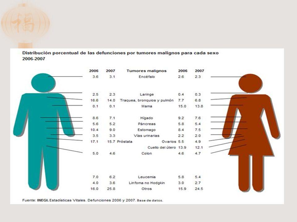 Edad mayor a 50 años Antecedentes familiares (20%) Dieta alta en grasa animal y baja en fibras Alcoholismo y tabaquismo Colitis