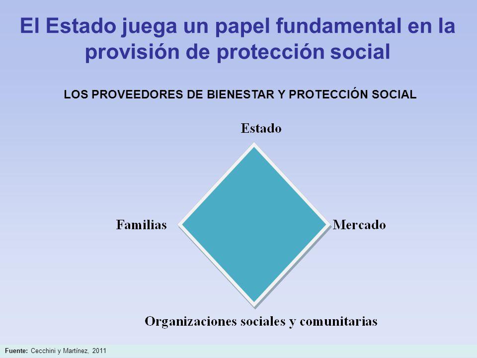 El Estado juega un papel fundamental en la provisión de protección social LOS PROVEEDORES DE BIENESTAR Y PROTECCIÓN SOCIAL Fuente: Cecchini y Martínez, 2011