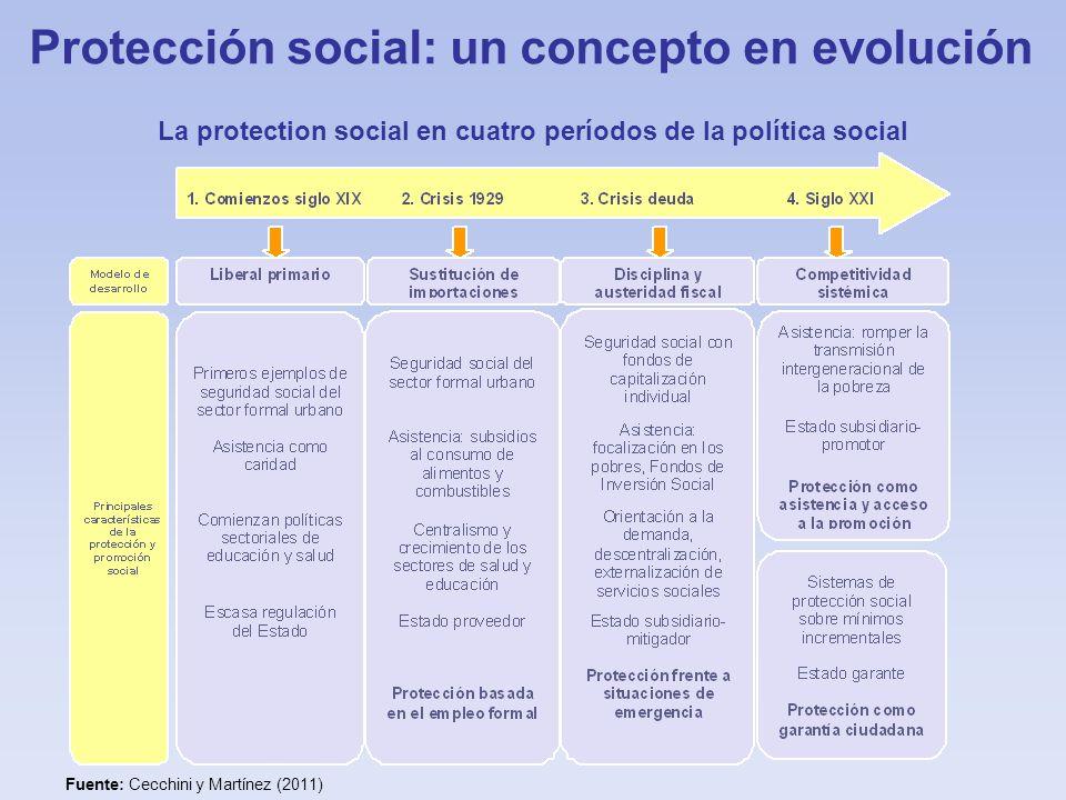 Protección social: un concepto en evolución La protection social en cuatro períodos de la política social Fuente: Cecchini y Martínez (2011)