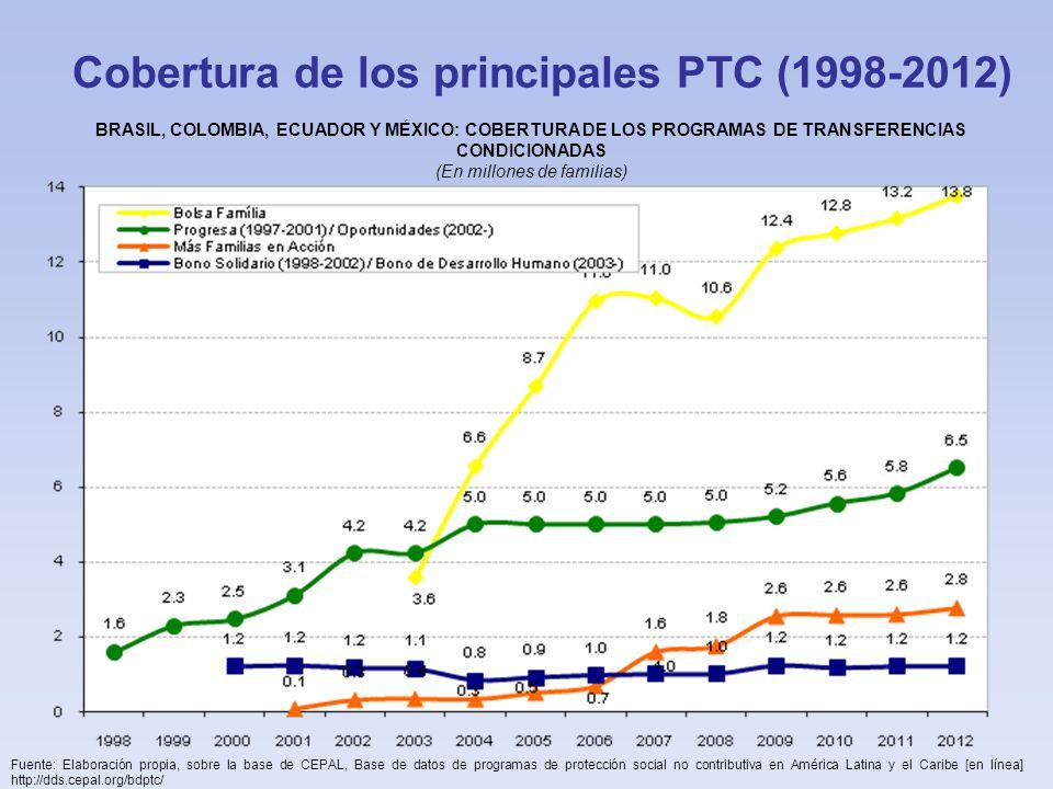 Cobertura de los principales PTC (1998-2012) Fuente: Elaboración propia, sobre la base de CEPAL, Base de datos de programas de protección social no contributiva en América Latina y el Caribe [en línea] http://dds.cepal.org/bdptc/ BRASIL, COLOMBIA, ECUADOR Y MÉXICO: COBERTURA DE LOS PROGRAMAS DE TRANSFERENCIAS CONDICIONADAS (En millones de familias)