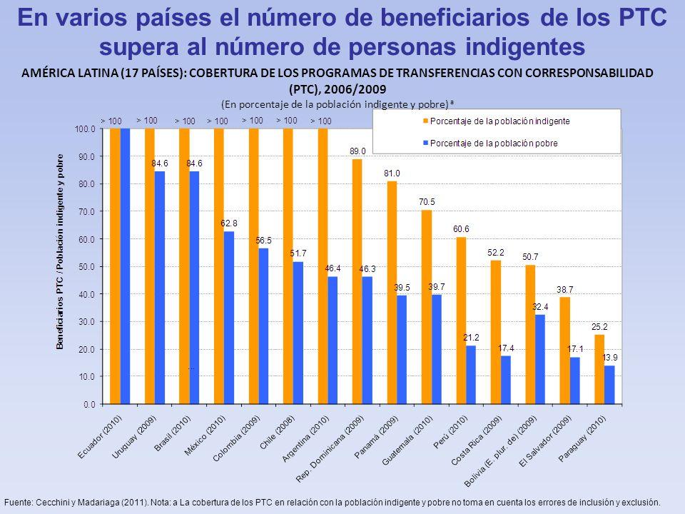 En varios países el número de beneficiarios de los PTC supera al número de personas indigentes AMÉRICA LATINA (17 PAÍSES): COBERTURA DE LOS PROGRAMAS DE TRANSFERENCIAS CON CORRESPONSABILIDAD (PTC), 2006/2009 (En porcentaje de la población indigente y pobre) a Fuente: Cecchini y Madariaga (2011).