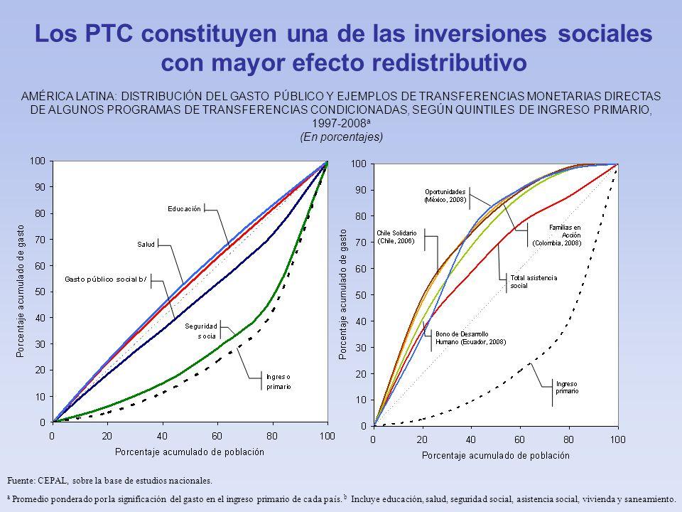 Los PTC constituyen una de las inversiones sociales con mayor efecto redistributivo AMÉRICA LATINA: DISTRIBUCIÓN DEL GASTO PÚBLICO Y EJEMPLOS DE TRANSFERENCIAS MONETARIAS DIRECTAS DE ALGUNOS PROGRAMAS DE TRANSFERENCIAS CONDICIONADAS, SEGÚN QUINTILES DE INGRESO PRIMARIO, 1997-2008 a (En porcentajes) Fuente: CEPAL, sobre la base de estudios nacionales.