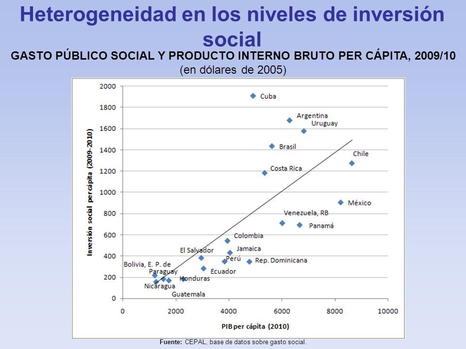 Heterogeneidad en los niveles de inversión social GASTO PÚBLICO SOCIAL Y PRODUCTO INTERNO BRUTO PER CÁPITA, 2009/10 (en dólares de 2005) Fuente: CEPAL, base de datos sobre gasto social.