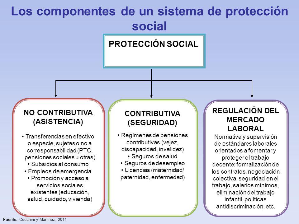 En 2012, los PTC cubrían 30 millones de familias (cerca de 127 millones de personas) en América Latina y el Caribe Fuente: Elaboración propia, sobre la base de CEPAL, Base de datos de programas de protección social no contributiva en América Latina y el Caribe [en línea] http://dds.cepal.org/bdptc/