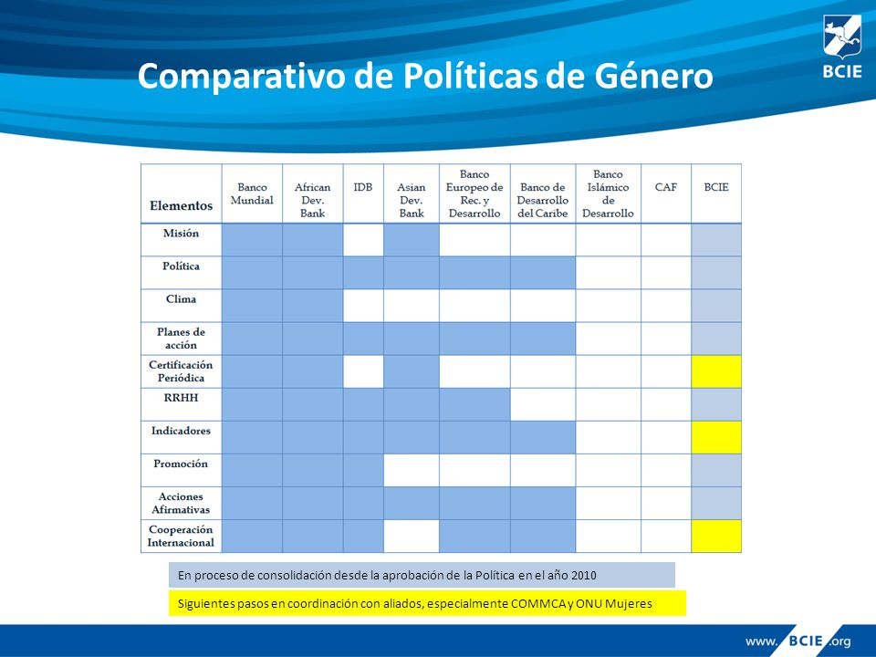 Comparativo de Políticas de Género En proceso de consolidación desde la aprobación de la Política en el año 2010 Siguientes pasos en coordinación con aliados, especialmente COMMCA y ONU Mujeres