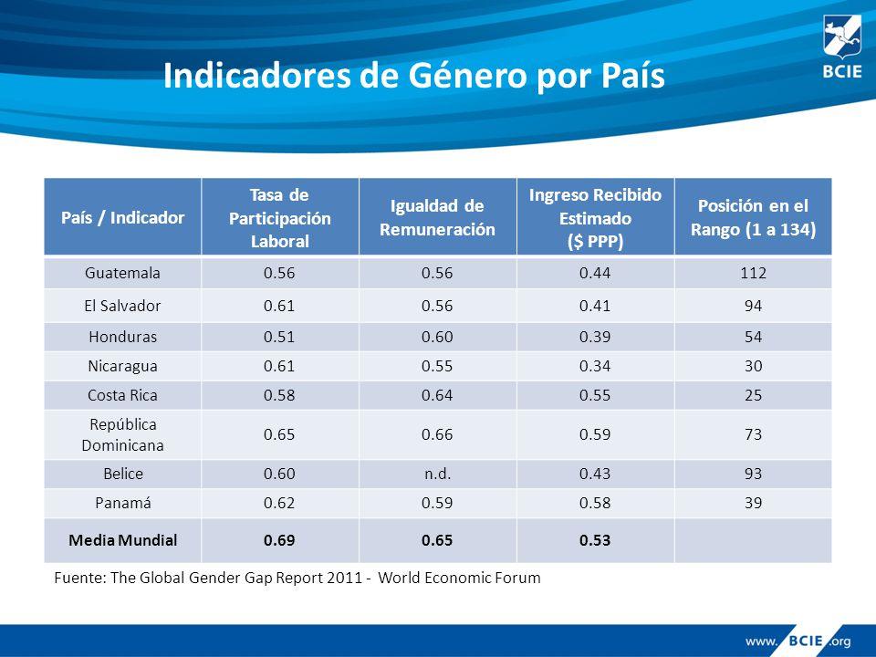 Indicadores de Género por País País / Indicador Tasa de Participación Laboral Igualdad de Remuneración Ingreso Recibido Estimado ($ PPP) Posición en e