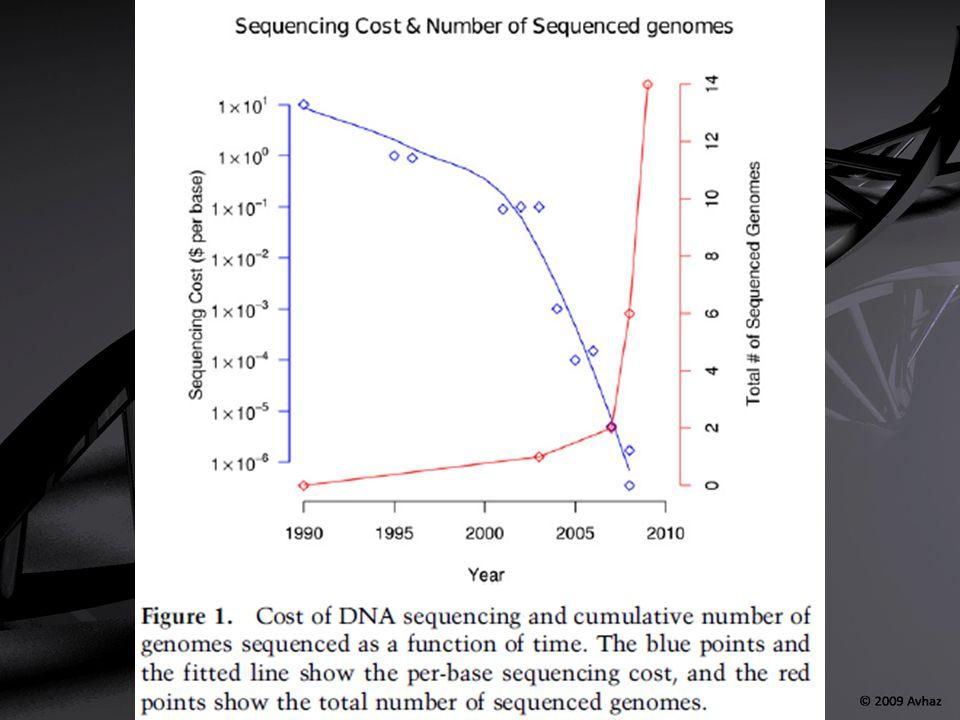 Objetivos Secuenciación: se trataba de averiguar la posición de todos los nucleótidos del genoma (cada una de las cuatro posibles bases nitrogenadas típicas del ADN).