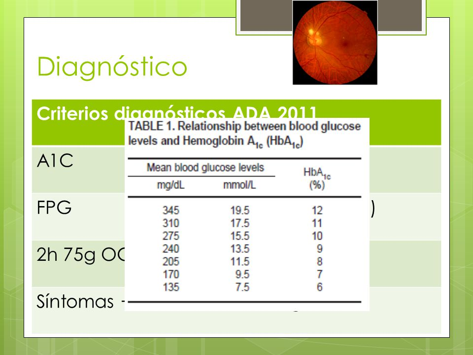 Diagnóstico Criterios diagnósticos ADA 2011 A1C 6.5% FPG 126mg/dl (8hrs) 2h 75g OGGT 200 mg/dl Síntomas + Glucosa 200 mg/dl