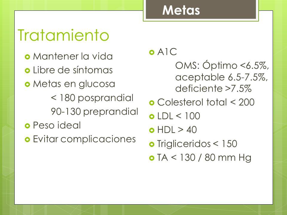 Tratamiento Mantener la vida Libre de síntomas Metas en glucosa < 180 posprandial 90-130 preprandial Peso ideal Evitar complicaciones A1C OMS: Óptimo