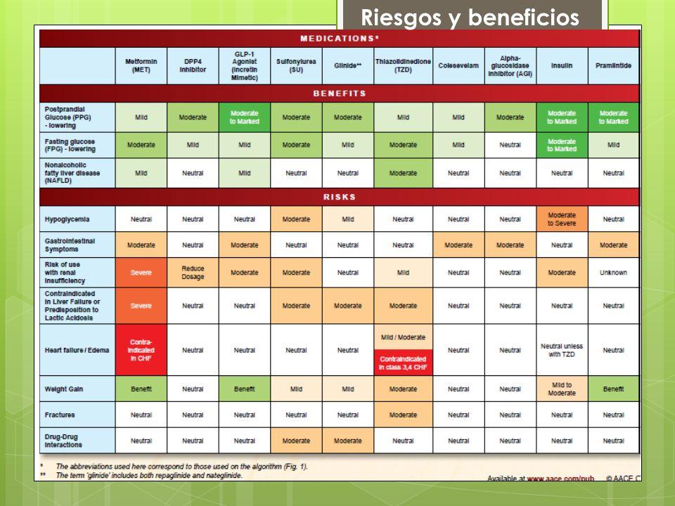 Riesgos y beneficios