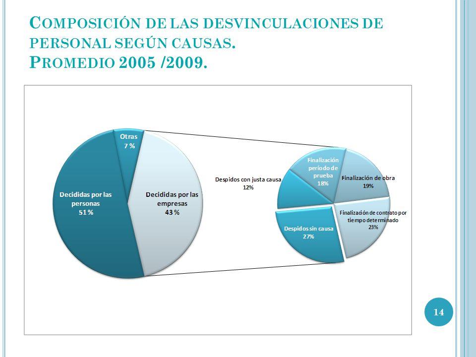 C OMPOSICIÓN DE LAS DESVINCULACIONES DE PERSONAL SEGÚN CAUSAS. P ROMEDIO 2005 /2009. 14